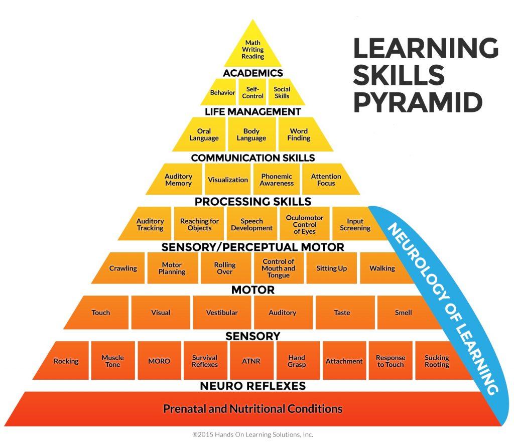 learning-skills-pyramid
